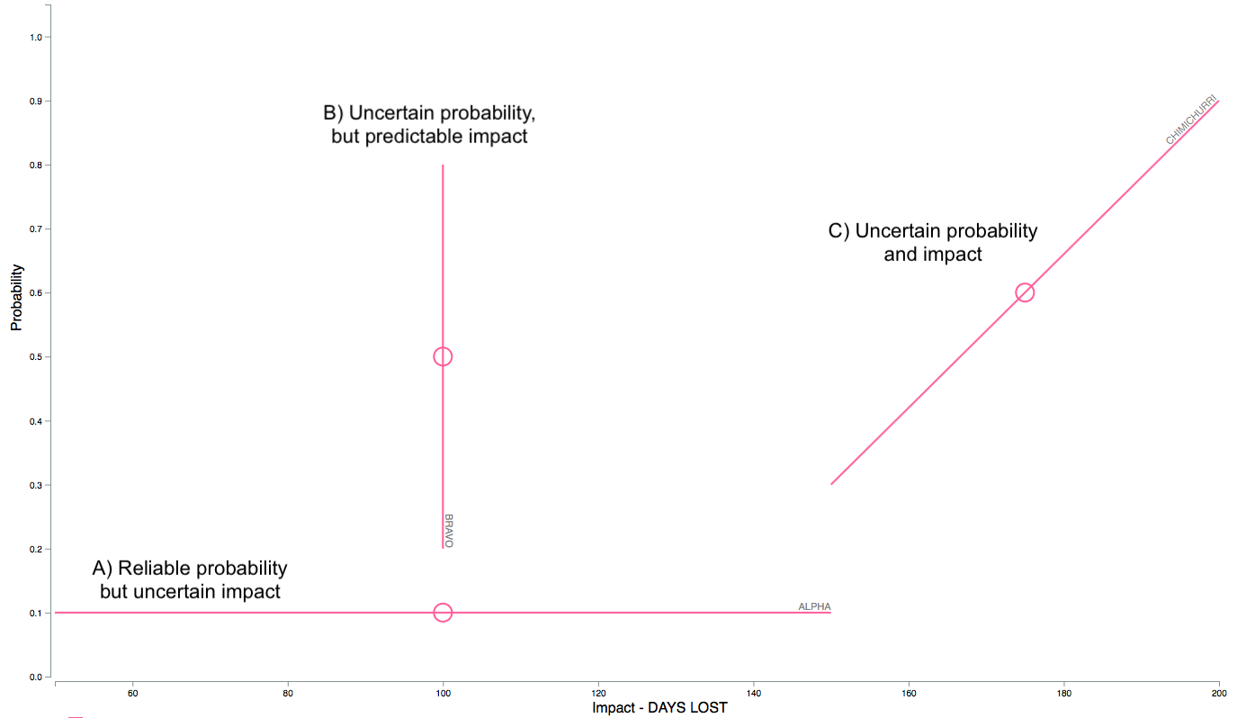Risk Insights Explorer: Probability Impact Picture